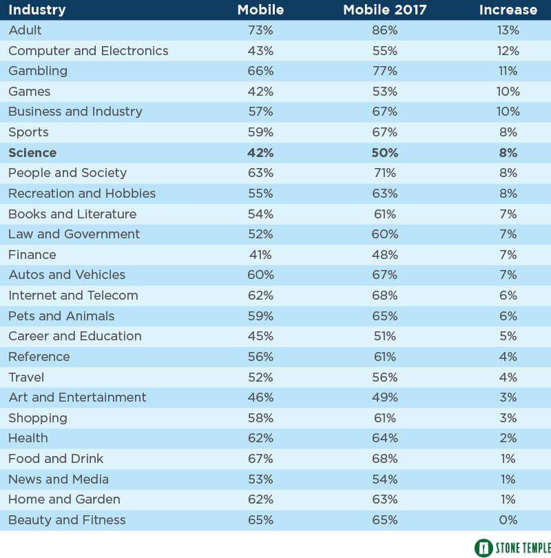Статистика интернет пользователей