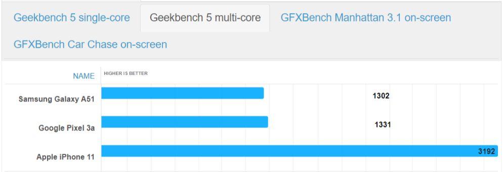 Многоядерное тестирование в Geekbench 5