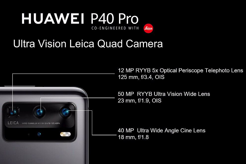 Характеристики камер