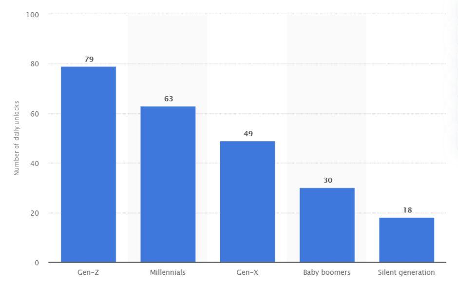 Количество ежедневных разблокировок по данным за август 2018 года от Statista